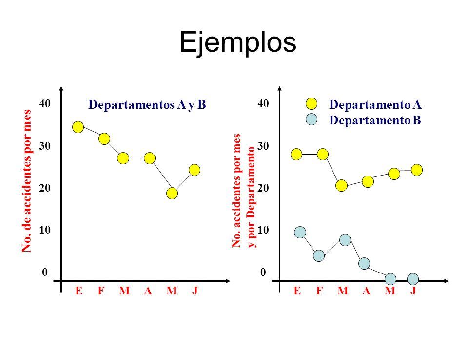 Ejemplos No. de accidentes por mes Departamentos A y B Departamento A