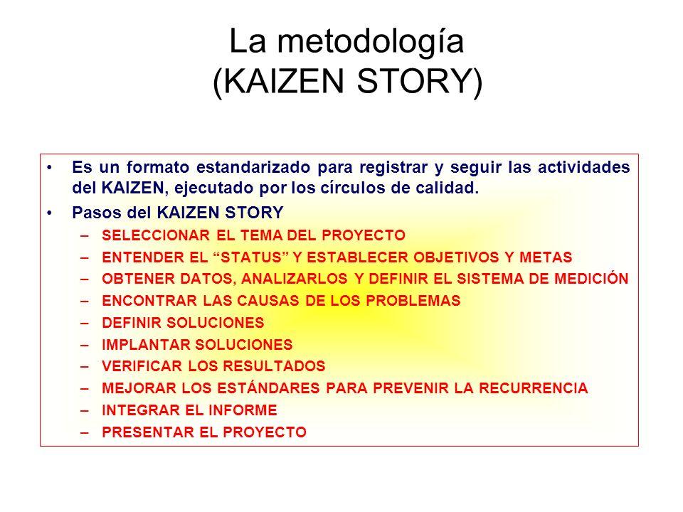 La metodología (KAIZEN STORY)