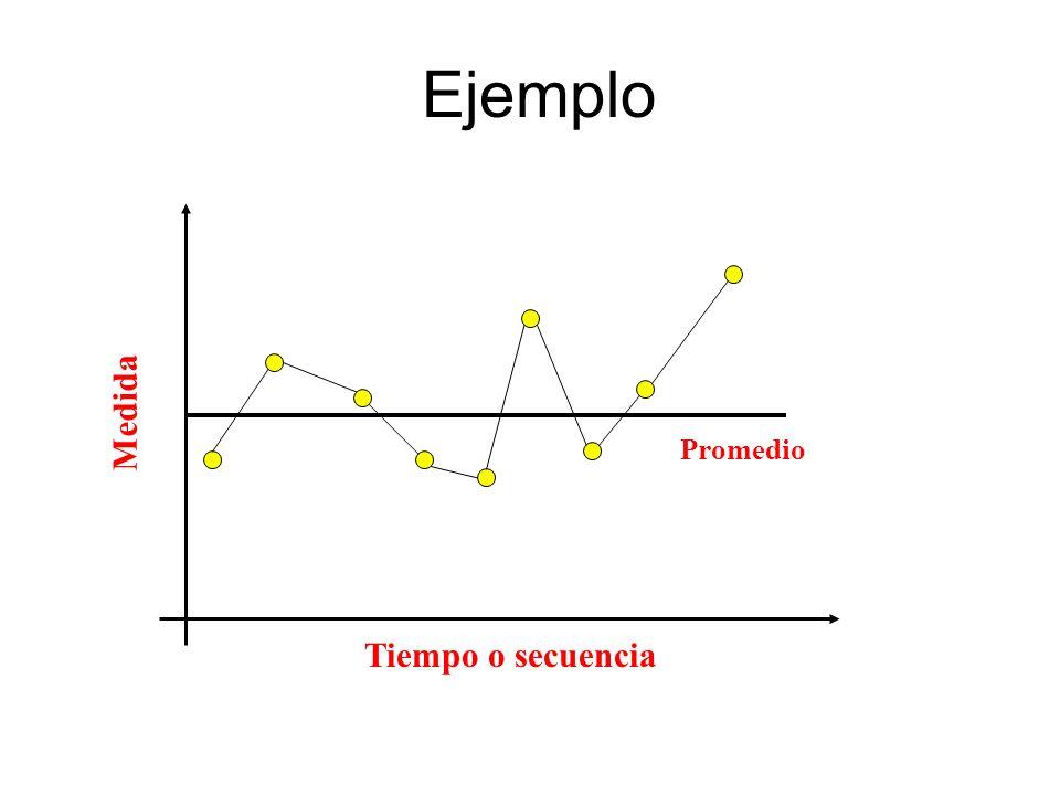 Ejemplo Medida Tiempo o secuencia Promedio