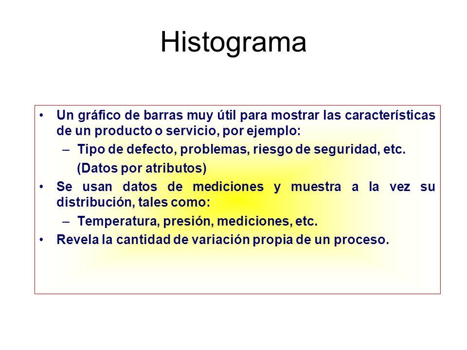 Histograma Un gráfico de barras muy útil para mostrar las características de un producto o servicio, por ejemplo: