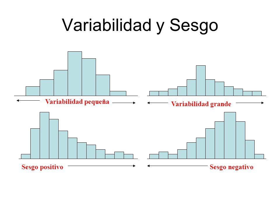 Variabilidad y Sesgo Variabilidad pequeña Variabilidad grande
