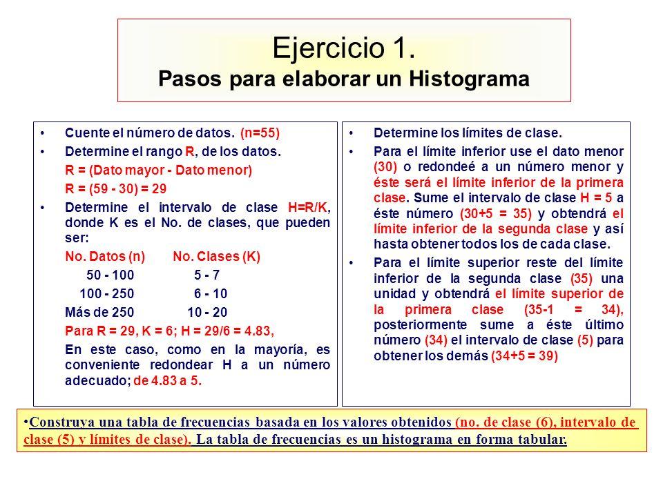 Ejercicio 1. Pasos para elaborar un Histograma