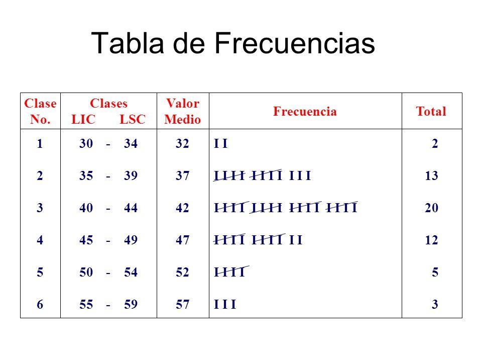 Tabla de Frecuencias 1 2 3 4 5 6 Clase No. Clases LIC LSC 30 - 34