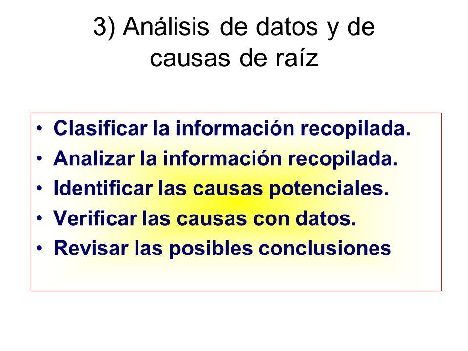 3) Análisis de datos y de causas de raíz