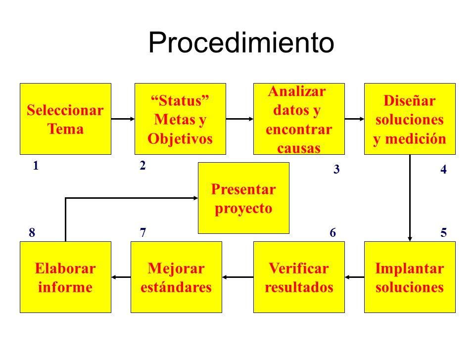 Procedimiento Seleccionar Tema Analizar datos y encontrar causas