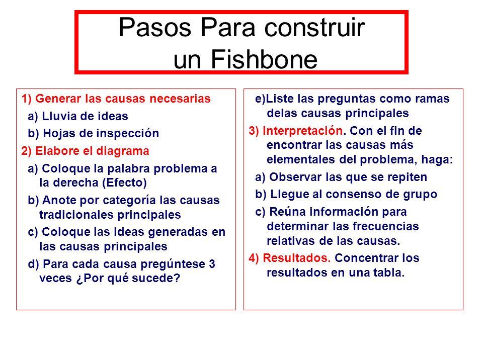 Pasos Para construir un Fishbone