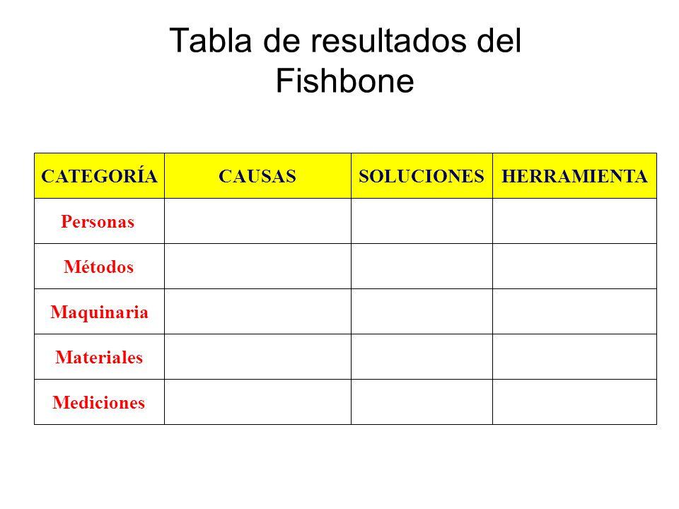 Tabla de resultados del Fishbone