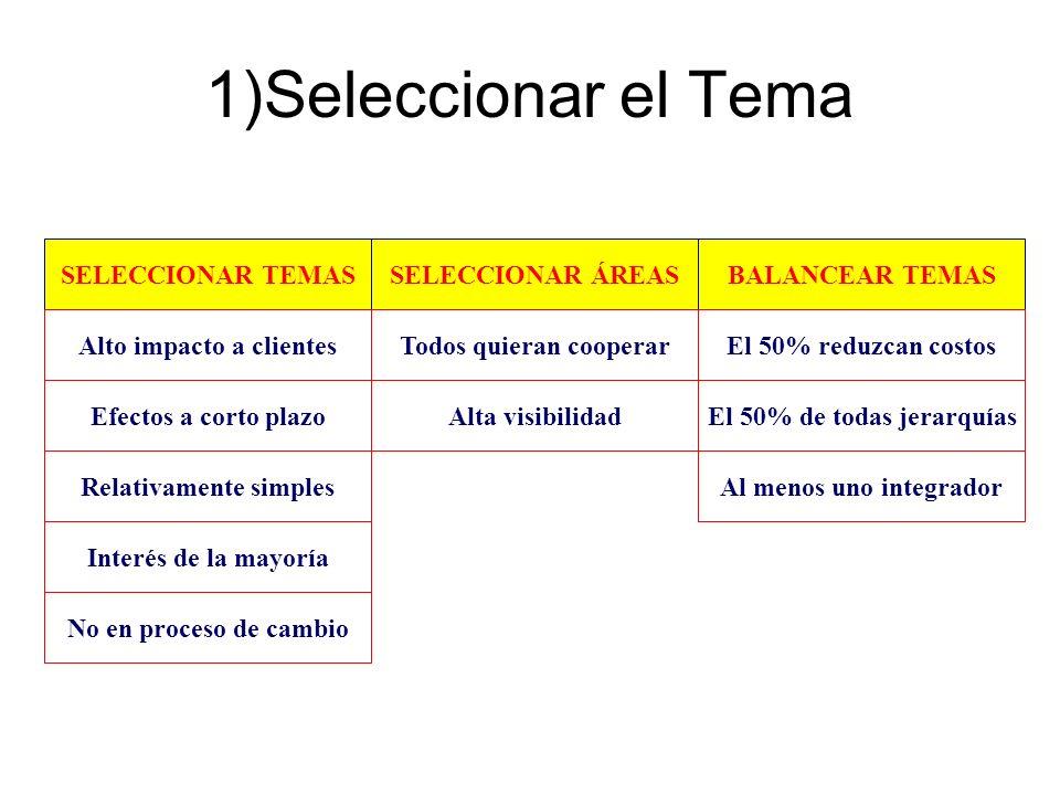1)Seleccionar el Tema SELECCIONAR TEMAS SELECCIONAR ÁREAS