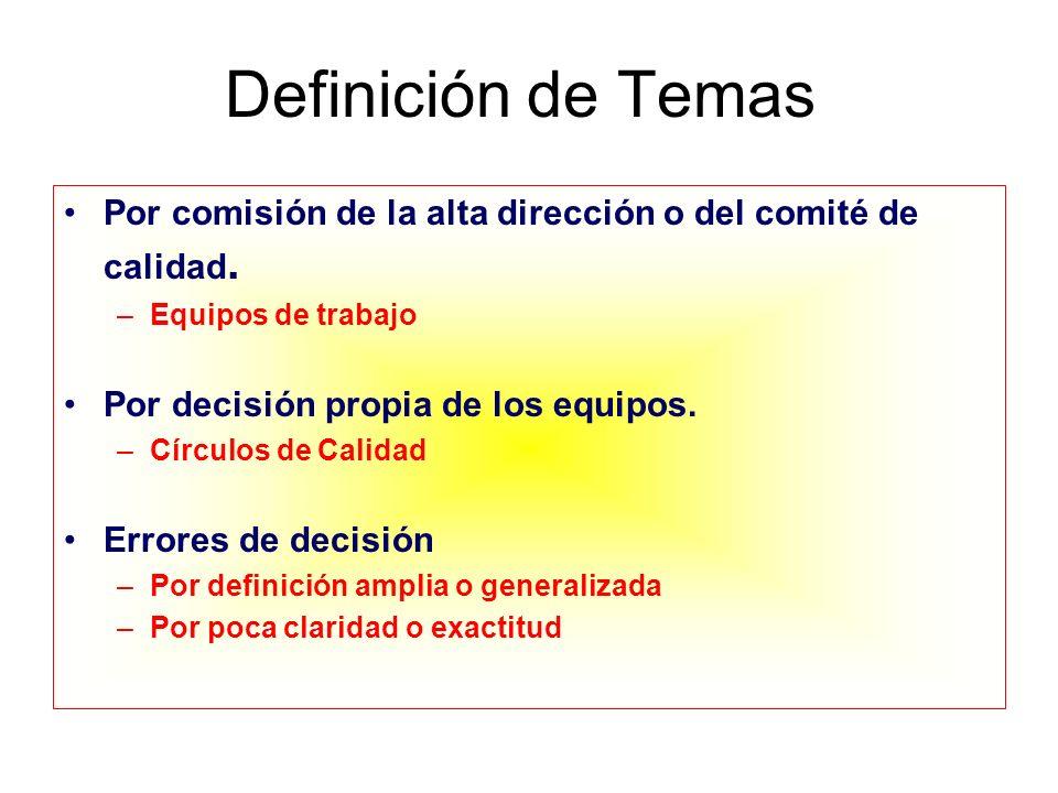 Definición de Temas Por comisión de la alta dirección o del comité de calidad. Equipos de trabajo.