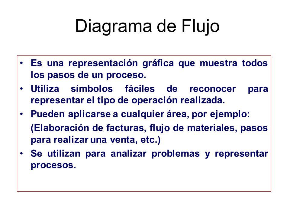 Diagrama de Flujo Es una representación gráfica que muestra todos los pasos de un proceso.