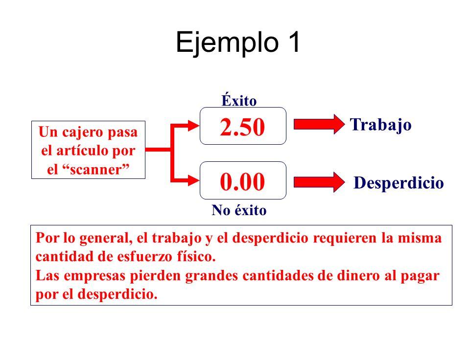 Ejemplo 1 2.50 0.00 Trabajo Desperdicio Éxito Un cajero pasa