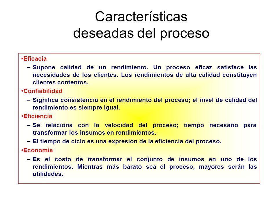 Características deseadas del proceso