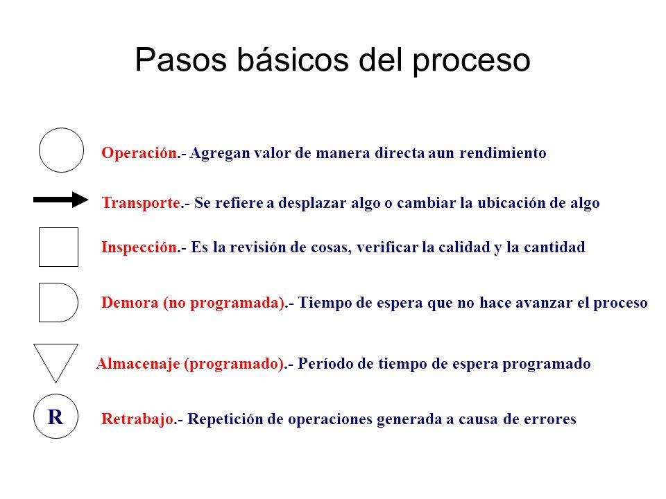 Pasos básicos del proceso