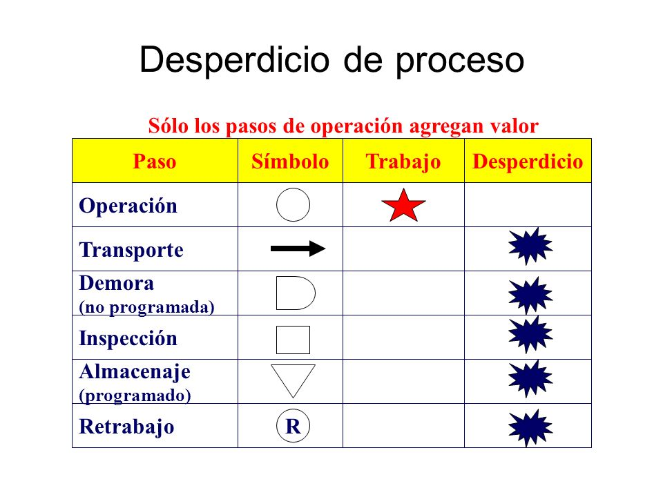 Desperdicio de proceso
