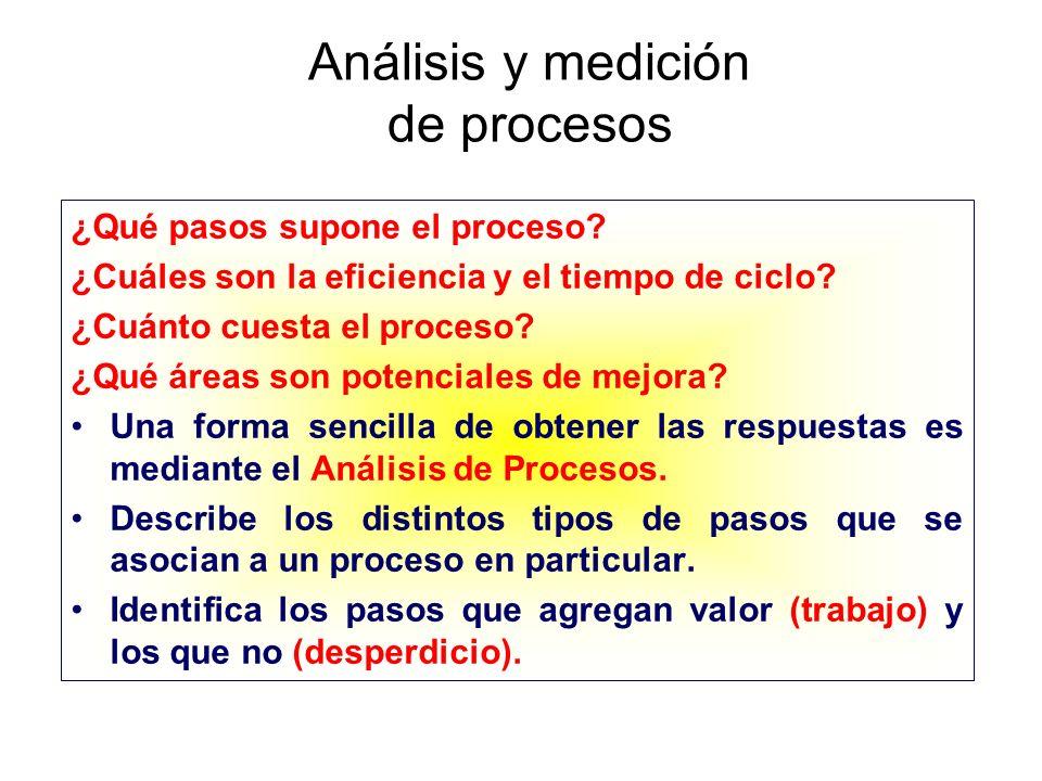 Análisis y medición de procesos