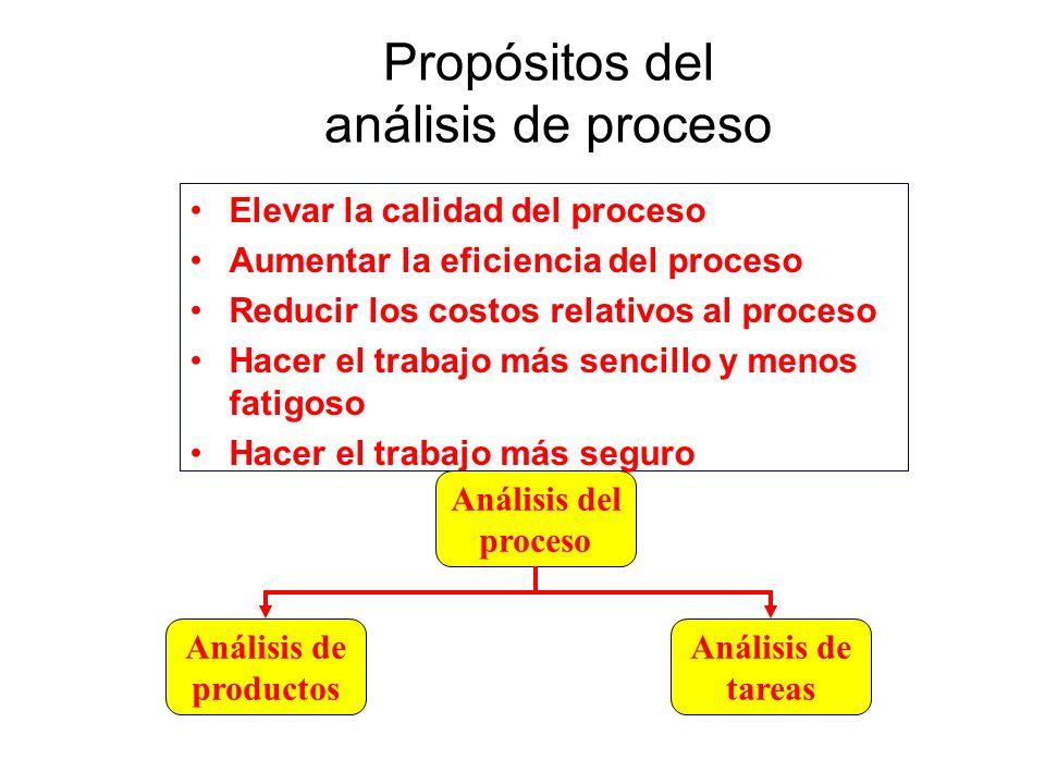 Propósitos del análisis de proceso