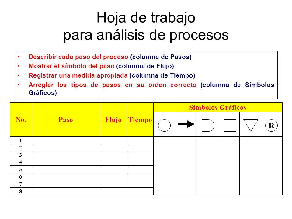 Hoja de trabajo para análisis de procesos