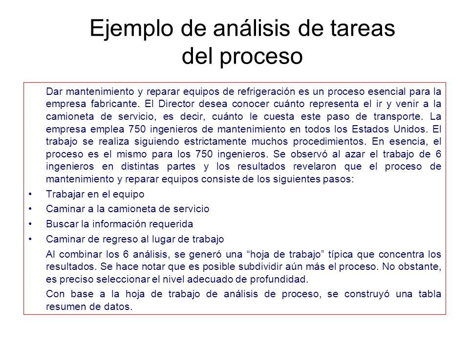 Ejemplo de análisis de tareas del proceso
