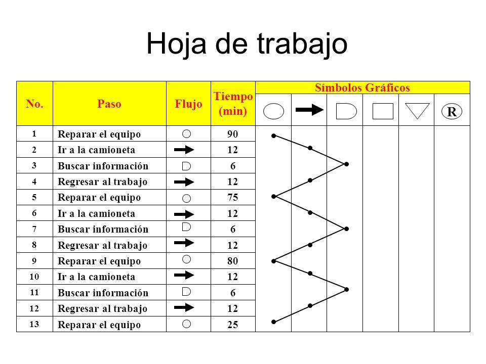 Hoja de trabajo R No. Paso Flujo Tiempo (min) Símbolos Gráficos 90 12