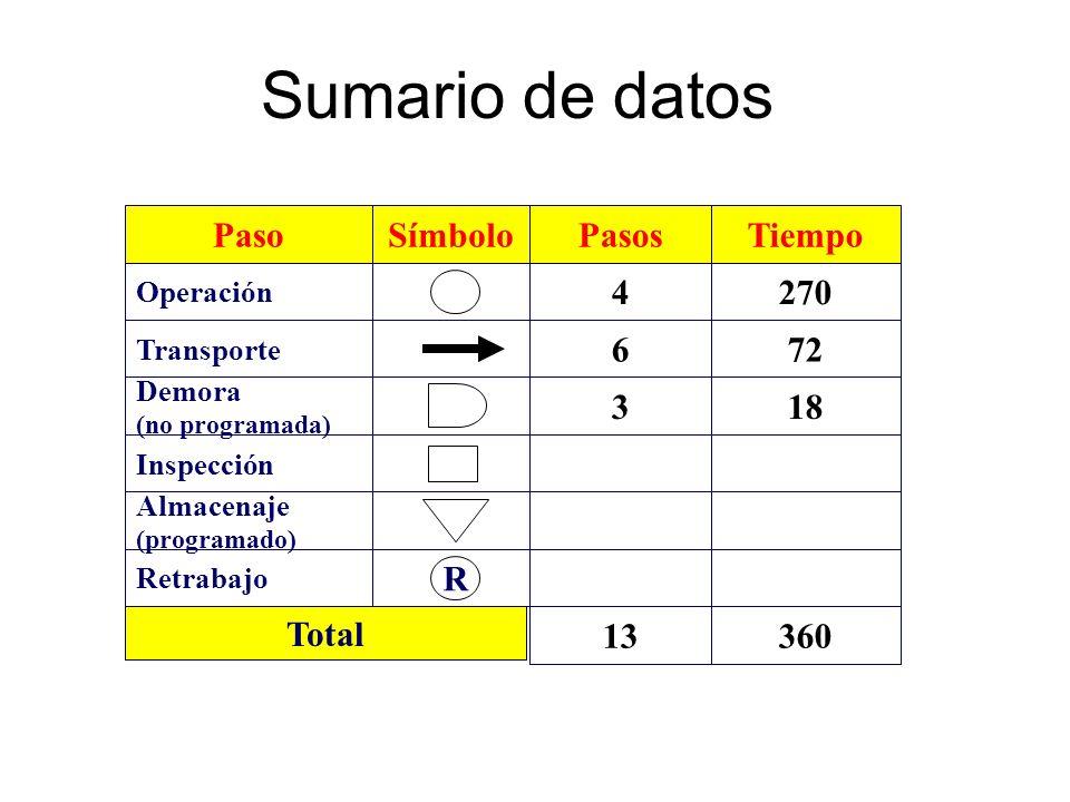 Sumario de datos Paso Símbolo Pasos 3 4 6 Tiempo 18 270 72 R 13 360