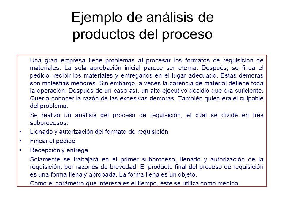 Ejemplo de análisis de productos del proceso