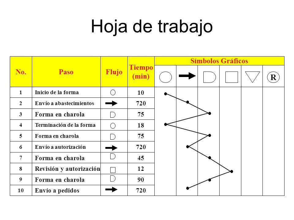 Hoja de trabajo R No. Paso Flujo Tiempo (min) Símbolos Gráficos 10 720