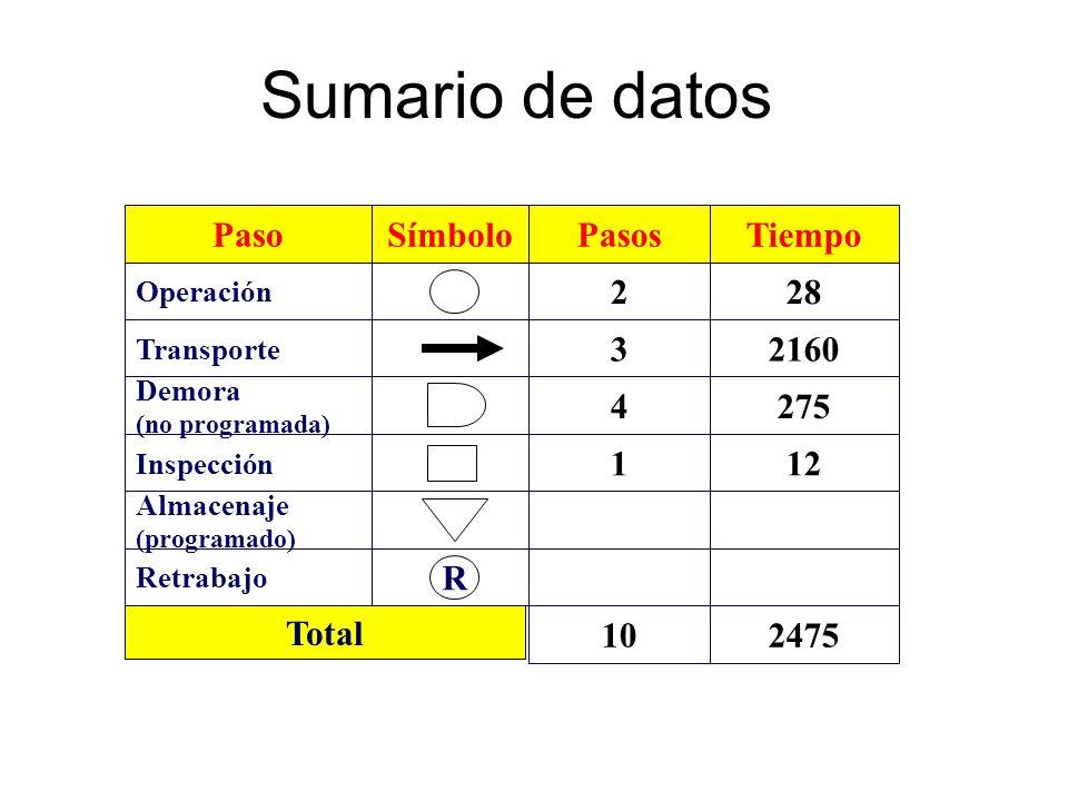 Sumario de datos Paso Símbolo Pasos 4 2 3 1 Tiempo 275 28 2160 12 R 10