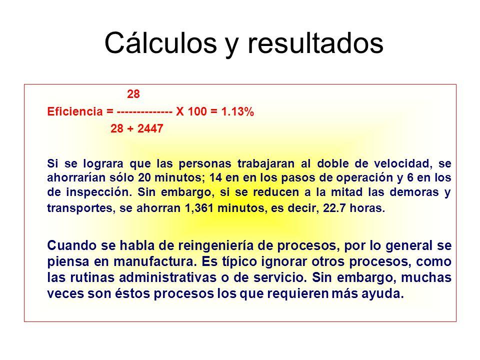 Cálculos y resultados 28. Eficiencia = -------------- X 100 = 1.13% 28 + 2447.