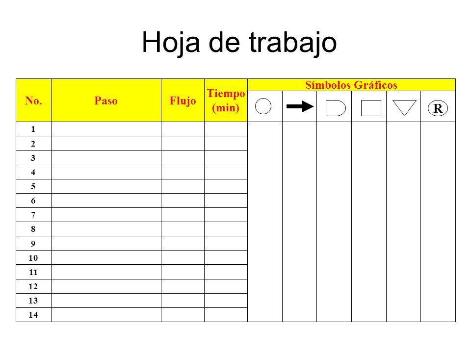 Hoja de trabajo R No. Paso Flujo Tiempo (min) Símbolos Gráficos 1 2 3