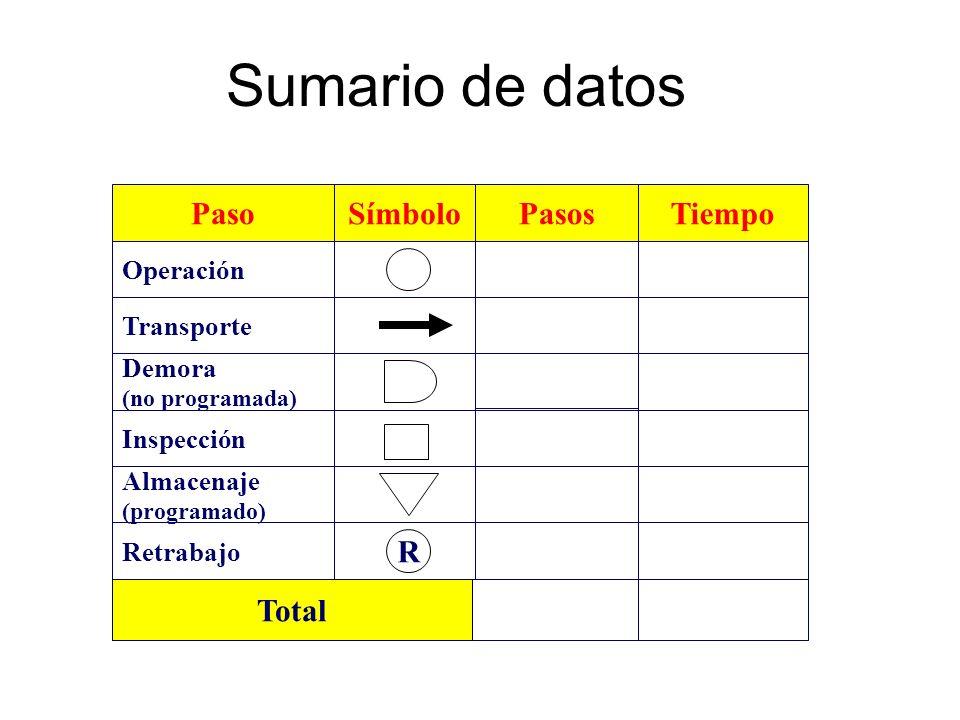 Sumario de datos Paso Símbolo Pasos Tiempo R Total Operación