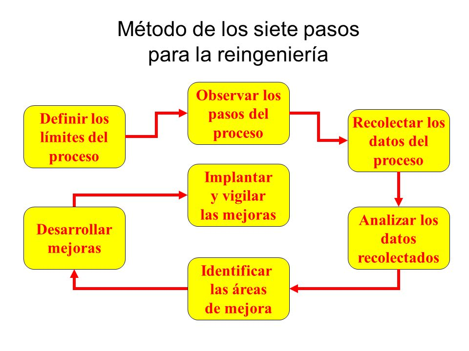 Método de los siete pasos para la reingeniería