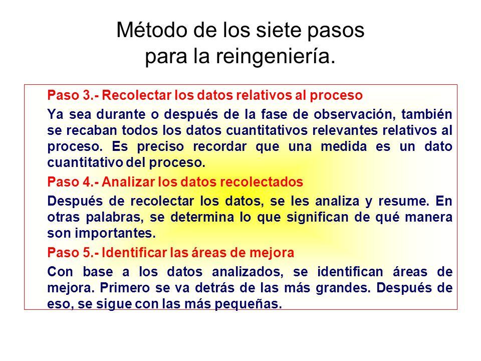 Método de los siete pasos para la reingeniería.