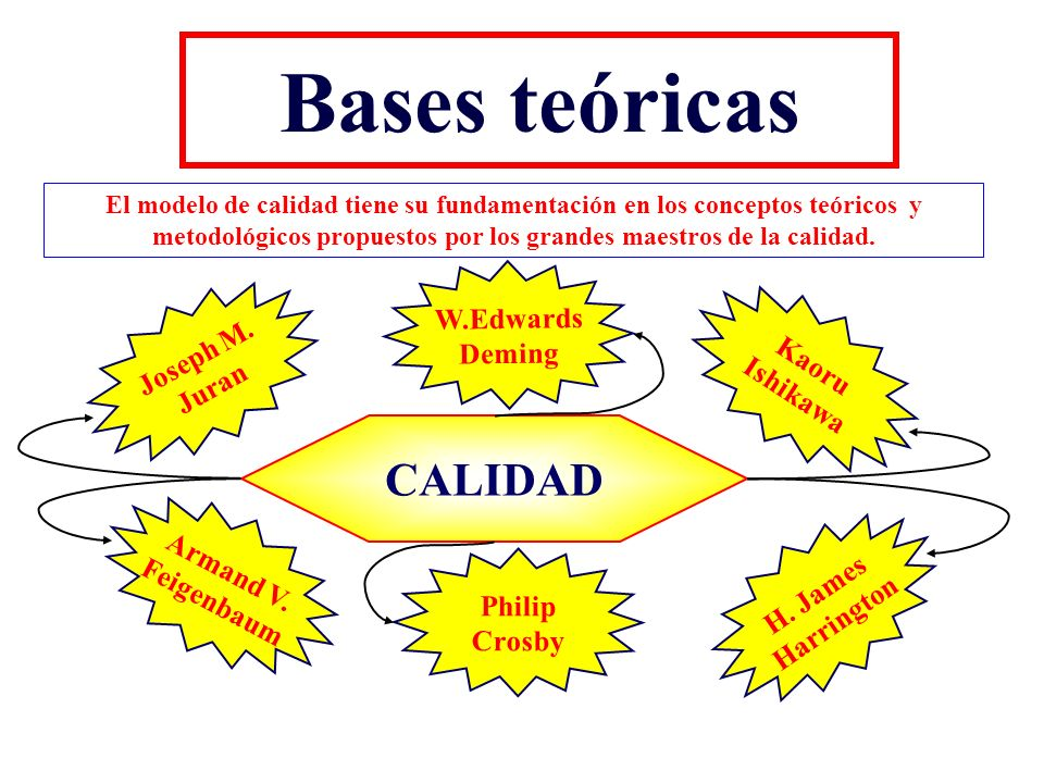 Bases teóricas CALIDAD W.Edwards Deming Joseph M. Kaoru Juran Ishikawa