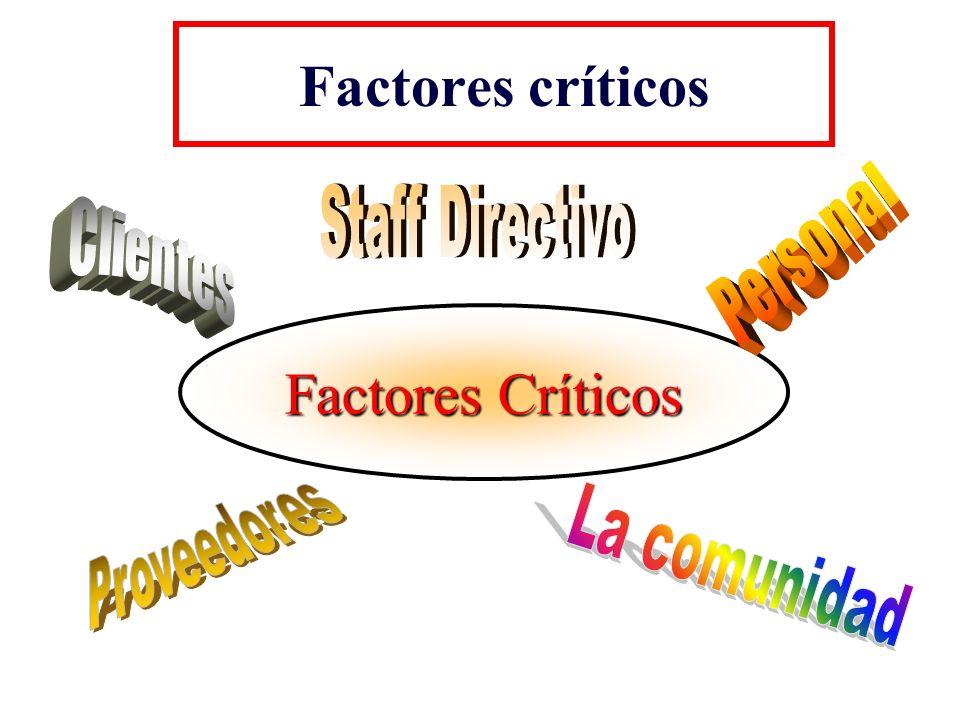 Factores críticos Factores Críticos Staff Directivo Personal Clientes