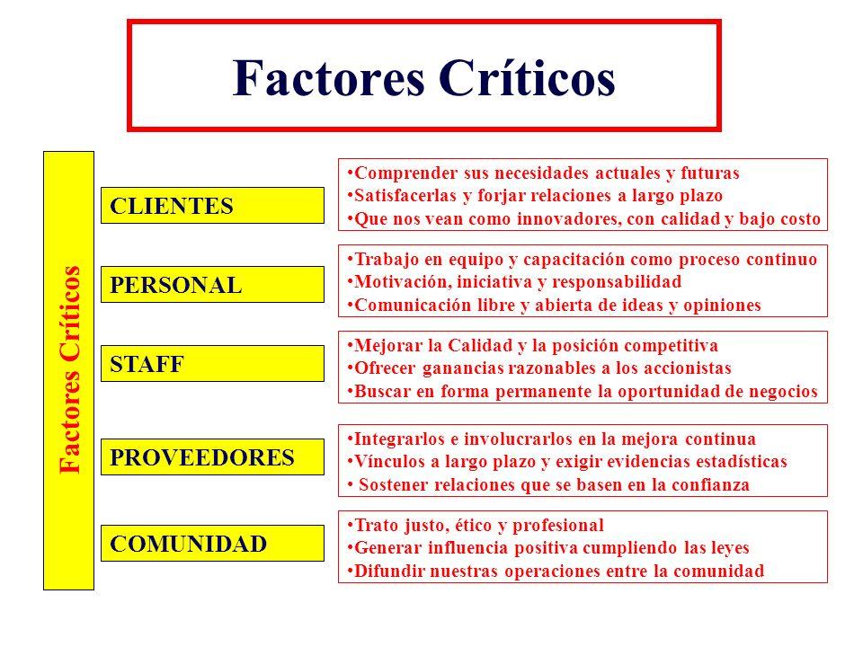 Factores Críticos Factores Críticos CLIENTES PERSONAL STAFF