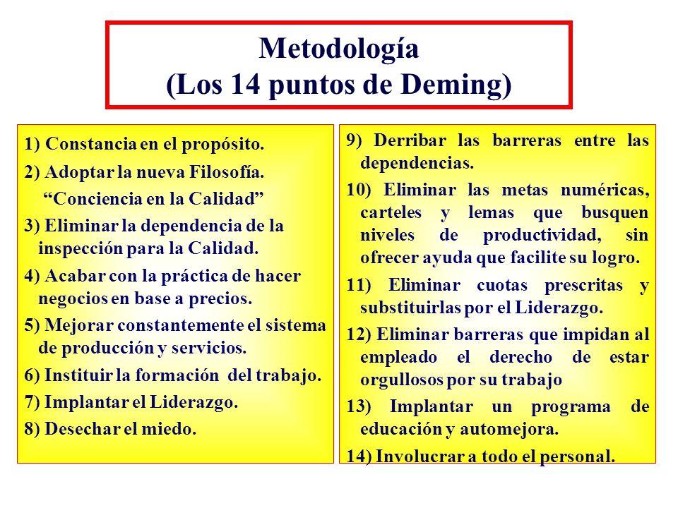Metodología (Los 14 puntos de Deming)