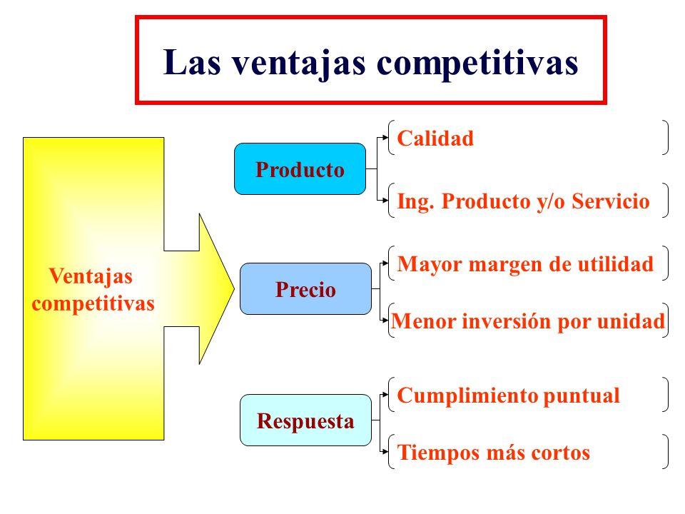 Las ventajas competitivas
