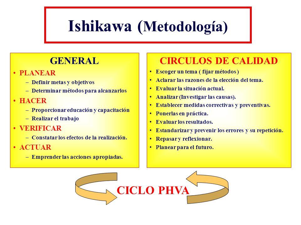 Ishikawa (Metodología)
