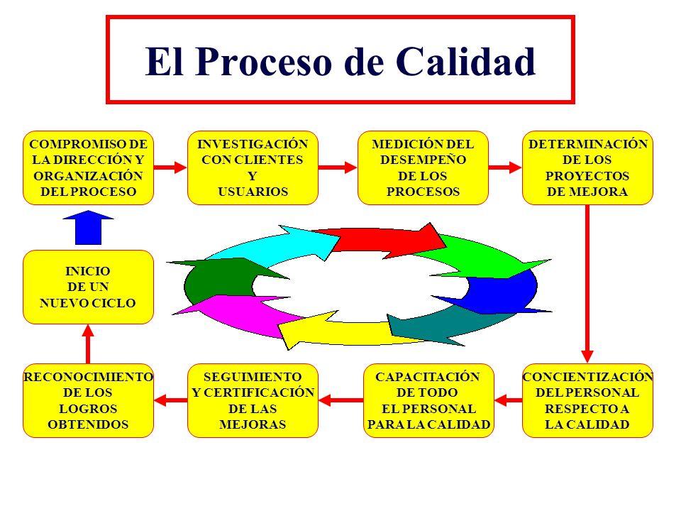 El Proceso de Calidad COMPROMISO DE LA DIRECCIÓN Y ORGANIZACIÓN