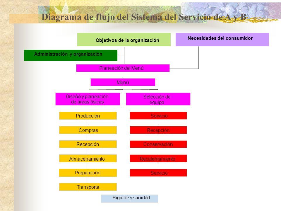 Diagrama de flujo del Sistema del Servicio de A y B