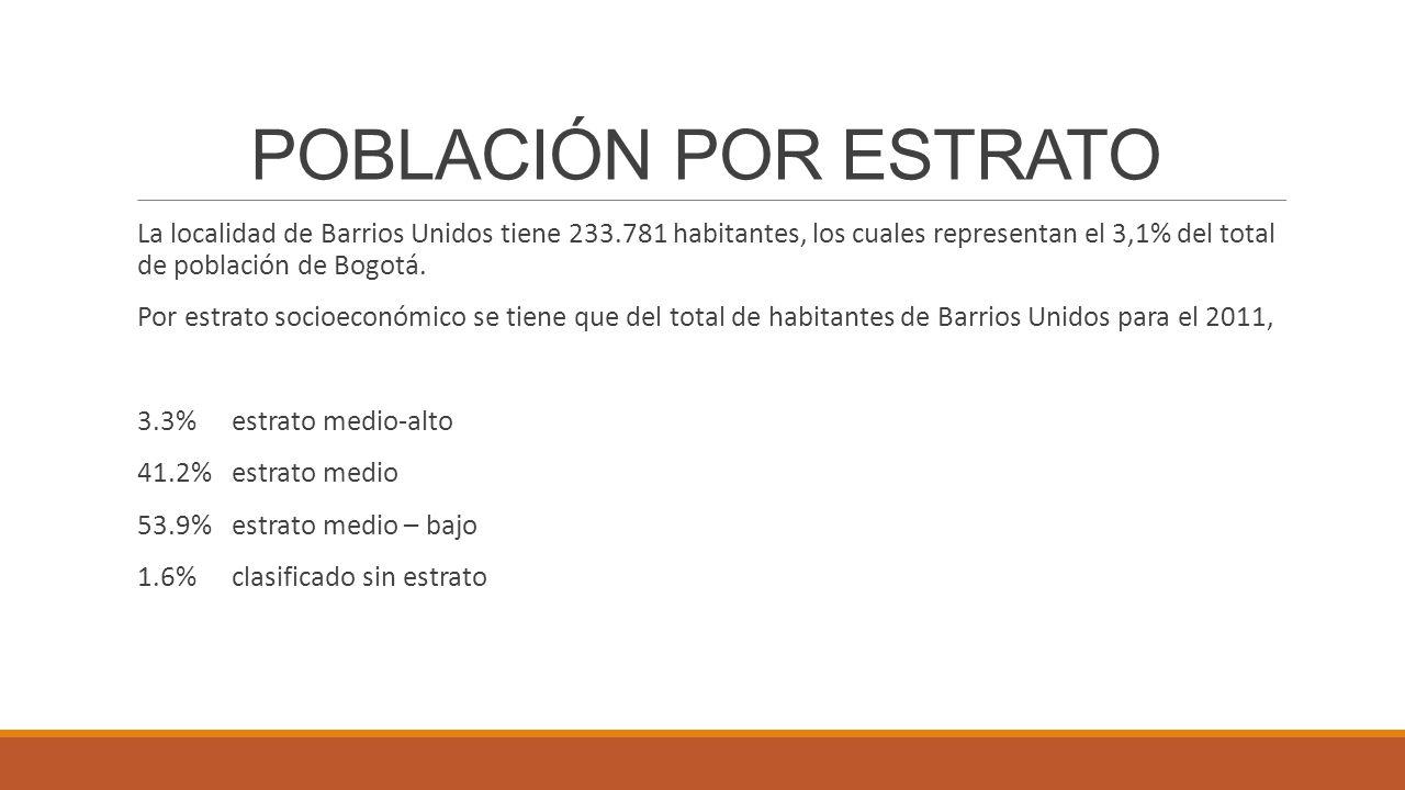POBLACIÓN POR ESTRATO La localidad de Barrios Unidos tiene 233.781 habitantes, los cuales representan el 3,1% del total de población de Bogotá.