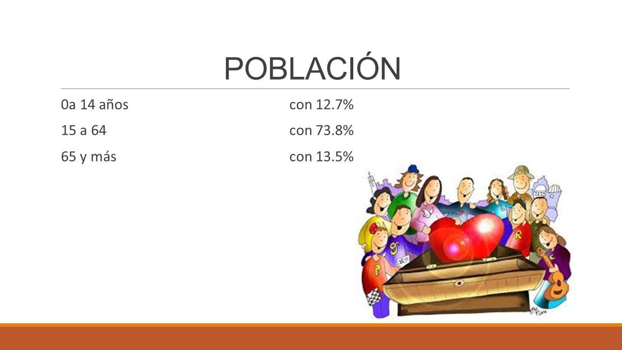 POBLACIÓN 0a 14 años con 12.7% 15 a 64 con 73.8% 65 y más con 13.5%