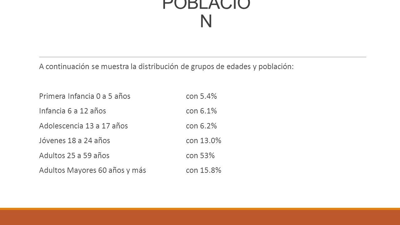 POBLACIÓN A continuación se muestra la distribución de grupos de edades y población: Primera Infancia 0 a 5 años con 5.4%
