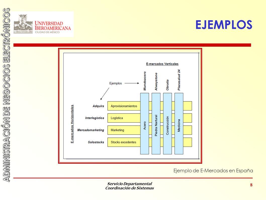 EJEMPLOS Ejemplo de E-Mercados en España