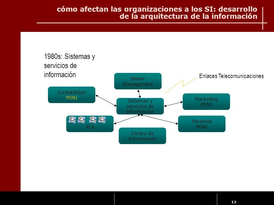 Sistemas y servicios de Información