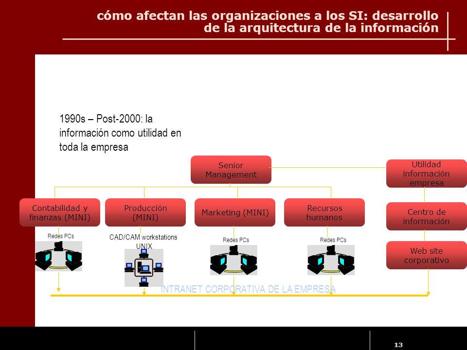 1990s – Post-2000: la información como utilidad en toda la empresa