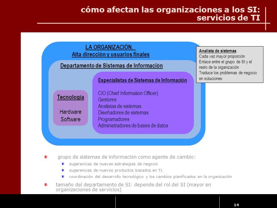 cómo afectan las organizaciones a los SI: servicios de TI