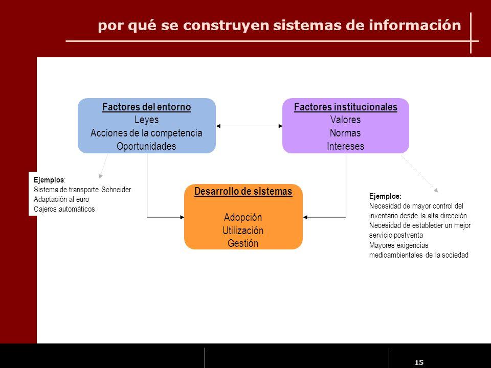 por qué se construyen sistemas de información