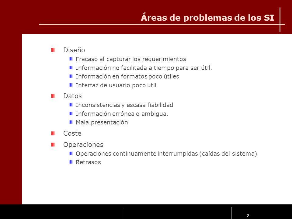 Áreas de problemas de los SI