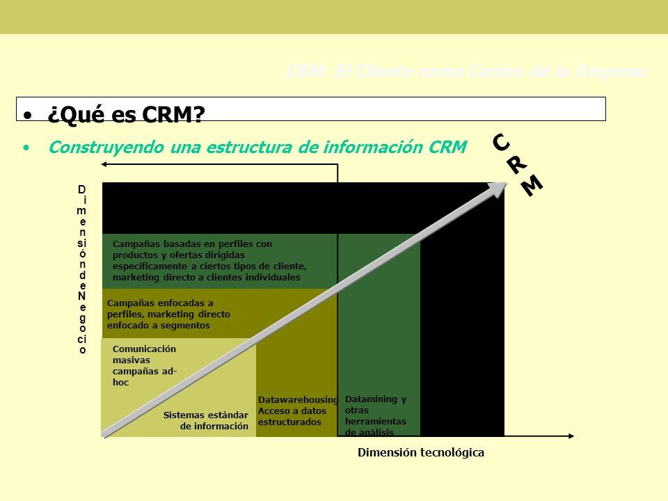 ¿Qué es CRM CRM CRM: El Cliente como Centro de la Empresa